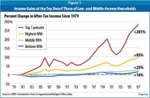 A look at after-tax income increases since 1979