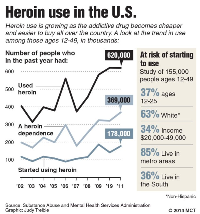 Heroin use in the U.S.
